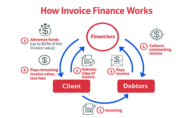 Top 5 Benefits of Invoice Finance for Small Business Owners - Saving
